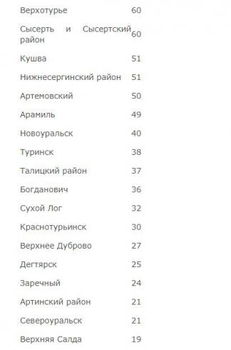 Роспотребнадзор обновил карту распространения коронавируса в Свердловской области