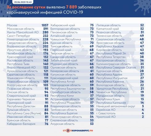 В России выявили еще 7889 случаев Covid-19