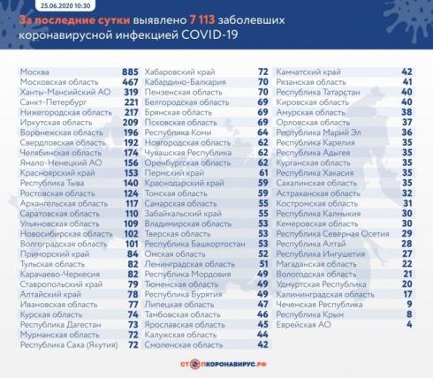 В России выявили 7113 новых случаев коронавируса