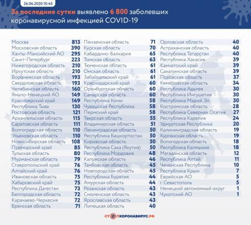 В России выявили еще 6800 случаев COVID-19
