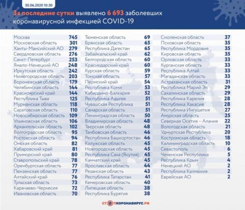 В России коронавирус подтвердили еще у 6 693 человек