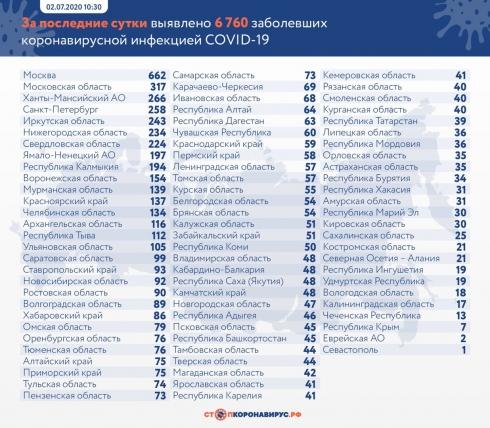 В России выявили еще 6 760 случаев Covid-19