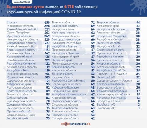 В России выявили еще 6718 случаев заражения коронавирусом