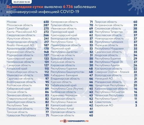 В России выявили еще 6 736 случаев Covid-19