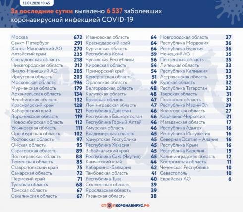 В России выявили 6537 новых случаев коронавируса